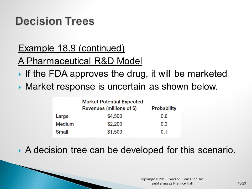 Example 18.9 (continued) A Pharmaceutical R&D Model  If the FDA approves the drug, it will be marketed  Market response is uncertain as shown below.