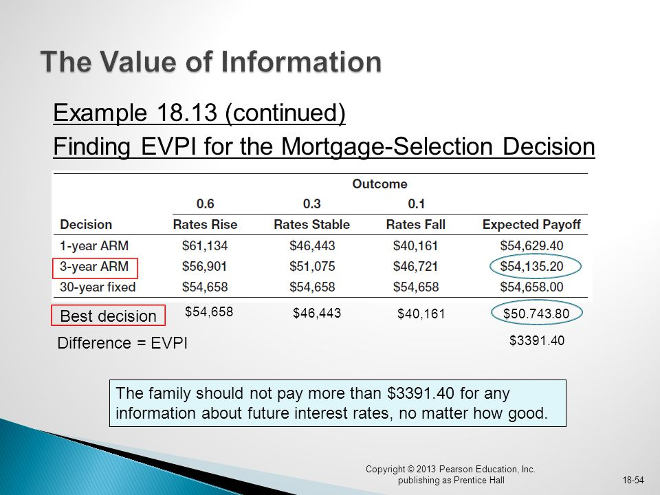 Example 18.13 (continued) Finding EVPI for the Mortgage-Selection Decision  Copyright © 2013 Pearson Education, Inc. publishing as Prentice Hall18-54