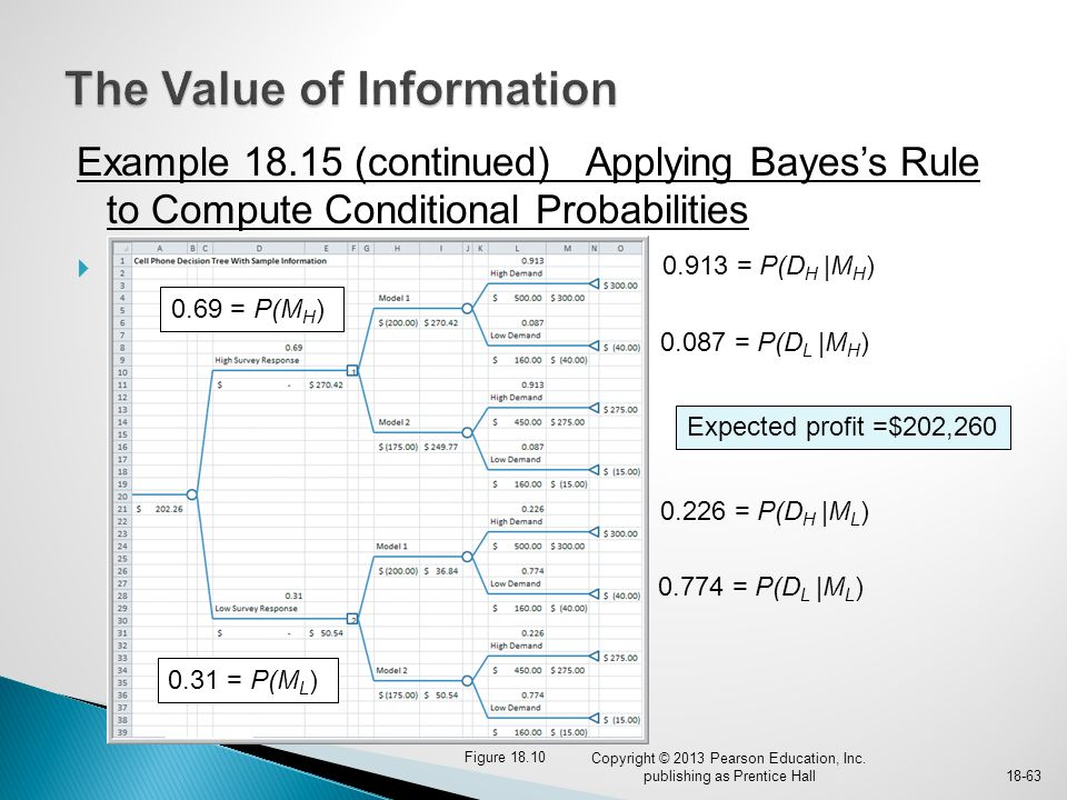 Example 18.15 (continued) Applying Bayes's Rule to Compute Conditional Probabilities  Figure 18.10 Copyright © 2013 Pearson Education, Inc. publishin