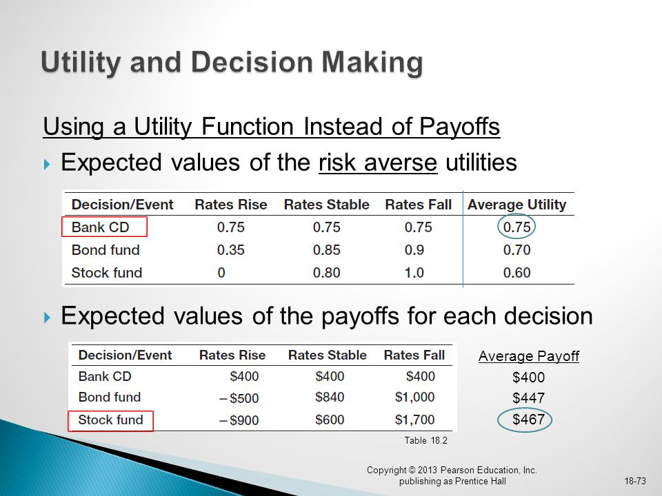 Using a Utility Function Instead of Payoffs  Expected values of the risk averse utilities  Expec ted values of the payoffs for each decision Copyrig