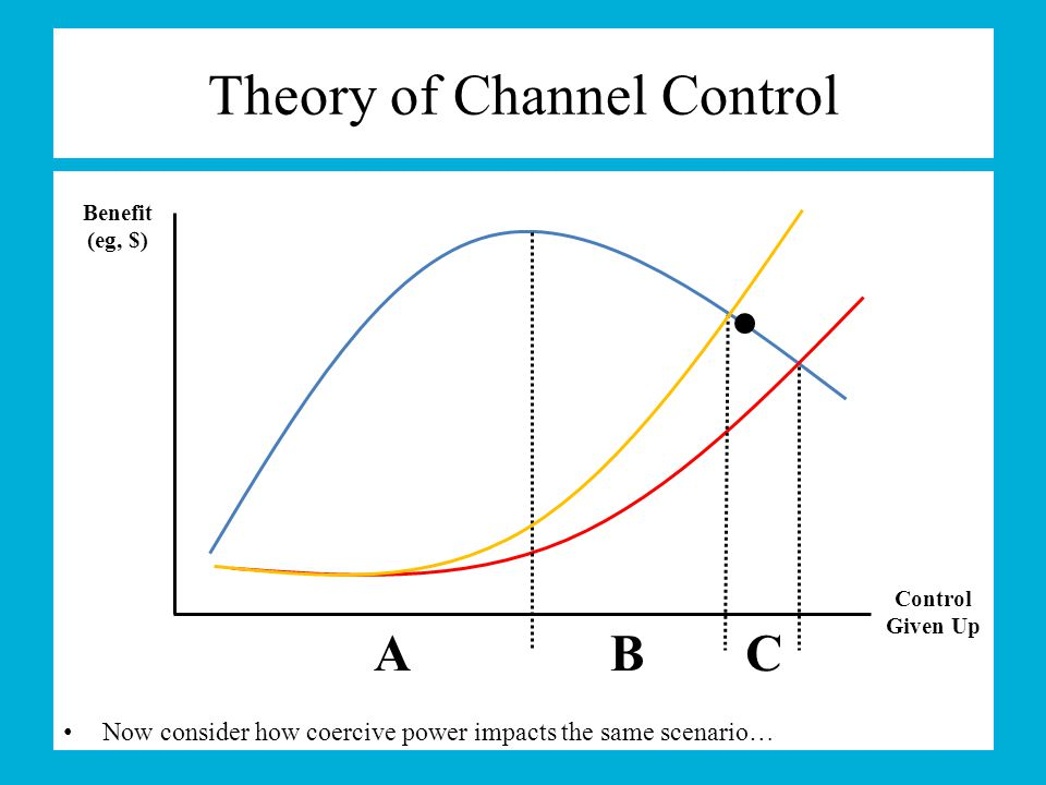 Now consider how coercive power impacts the same scenario… Theory of Channel Control A Benefit (eg, $) Control Given Up BC