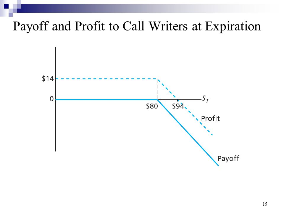 Calls: A Zero Sum Game Call OptionIf S T < XIf S T > X DecisionNo exerciseExercise Option Payoff (holder) 0 S T – X Option Profit (holder) -C (S T – X) – C Option Payoff (writer) 0- (S T – X) Option Profit (writer) +CC - (S T – X) 17