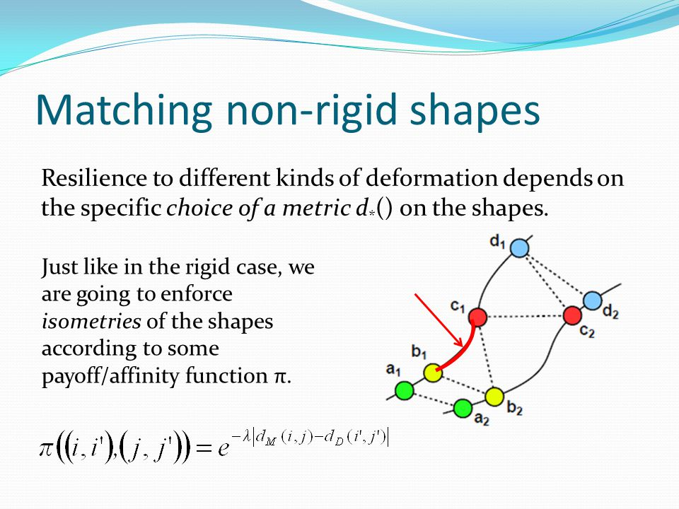 Resilience to different kinds of deformation depends on the specific choice of a metric d * () on the shapes. Just like in the rigid case, we are goin