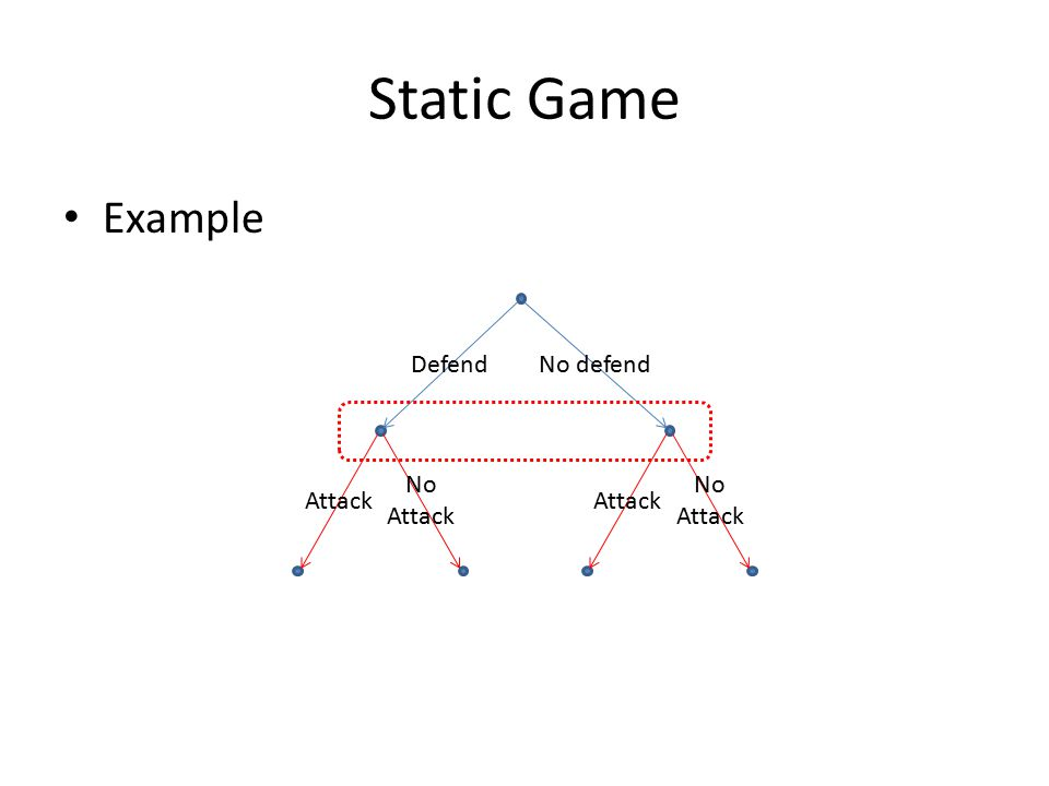 Static Game Example Defend No defend Attack No Attack Attack No Attack