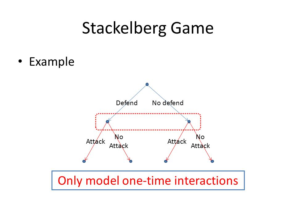Stackelberg Game Example Defend No defend Attack No Attack Attack No Attack Only model one-time interactions