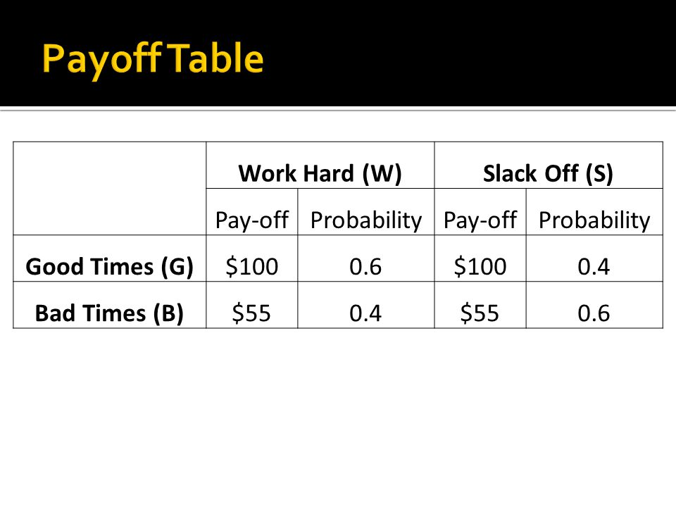 Work Hard (W)Slack Off (S) Pay-offProbabilityPay-offProbability Good Times (G)$1000.6$1000.4 Bad Times (B)$550.4$550.6
