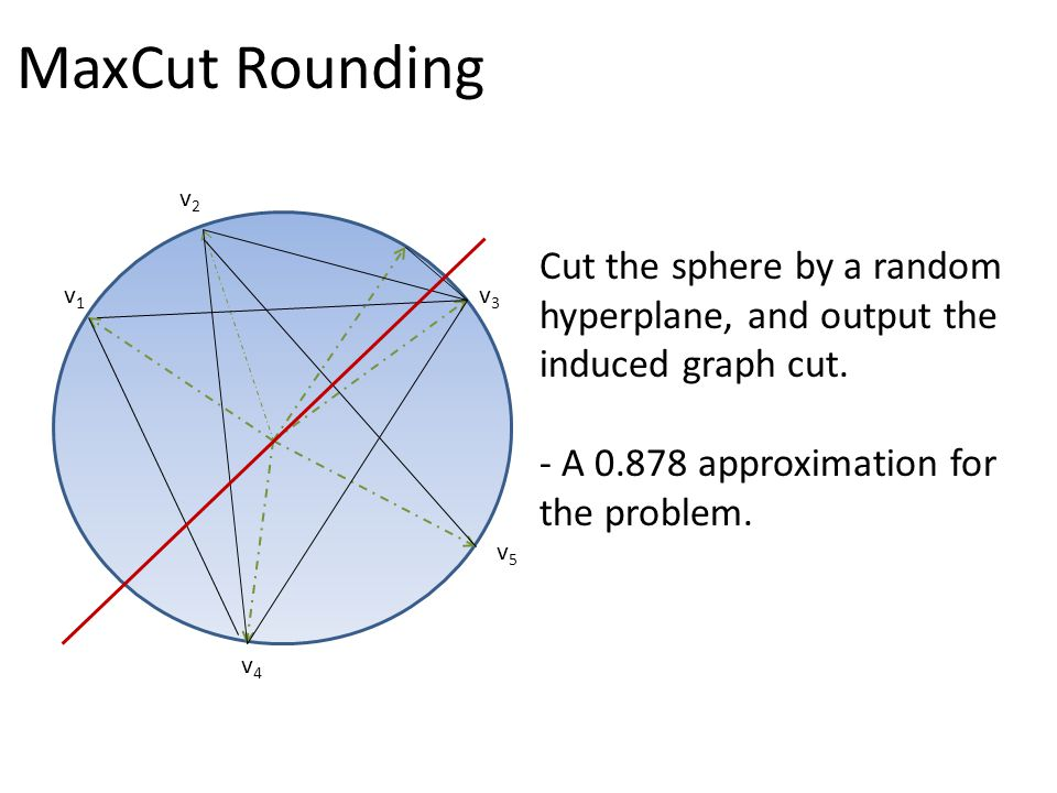 MaxCut Rounding v1v1 v2v2 v3v3 v4v4 v5v5 Cut the sphere by a random hyperplane, and output the induced graph cut.