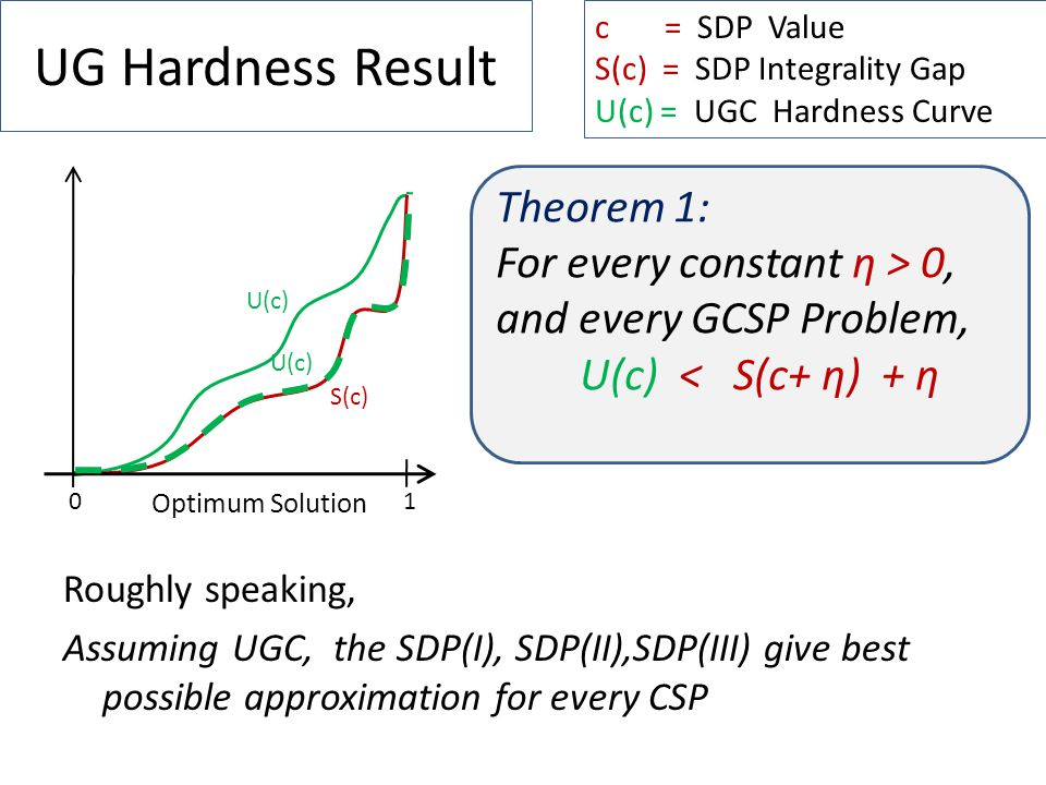 UG Hardness Result Roughly speaking, Assuming UGC, the SDP(I), SDP(II),SDP(III) give best possible approximation for every CSP c = SDP Value S(c) = SDP Integrality Gap U(c) = UGC Hardness Curve Theorem 1: For every constant η > 0, and every GCSP Problem, U(c) < S(c+ η) + η 01 Optimum Solution S(c) U(c)