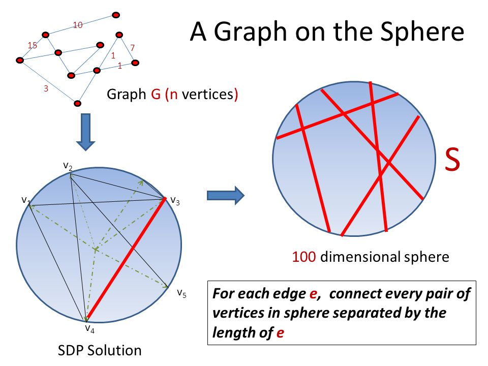 A Graph on the Sphere 10 15 3 7 1 1 v1v1 v2v2 v3v3 v4v4 v5v5 Graph G (n vertices) 100 dimensional sphere SDP Solution For each edge e, connect every pair of vertices in sphere separated by the length of e S