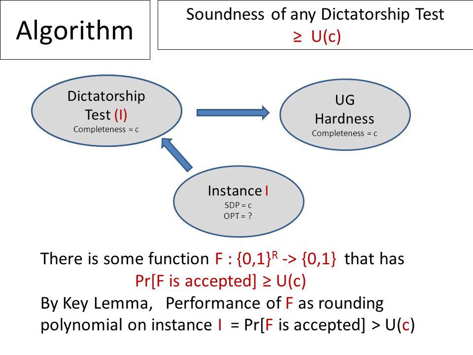 Algorithm Instance I SDP = c OPT = ? Any Dictatorship Test Completeness = c UG Hardness Completeness = c Soundness of any Dictatorship Test ≥ U(c) The