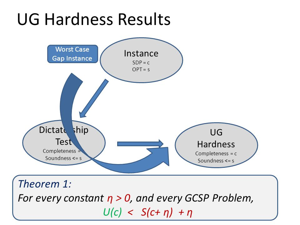 UG Hardness Results Instance SDP = c OPT = s Dictatorship Test Completeness = c Soundness <= s UG Hardness Completeness = c Soundness <= s Worst Case Gap Instance Theorem 1: For every constant η > 0, and every GCSP Problem, U(c) < S(c+ η) + η