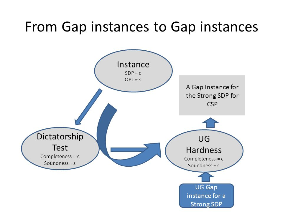 From Gap instances to Gap instances Instance SDP = c OPT = s Dictatorship Test Completeness = c Soundness = s UG Hardness Completeness = c Soundness = s UG Gap instance for a Strong SDP A Gap Instance for the Strong SDP for CSP