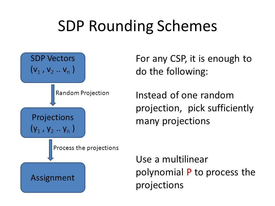 SDP Rounding Schemes SDP Vectors (v 1, v 2.. v n ) Projections (y 1, y 2.. y n ) Assignment Random Projection Process the projections For any CSP, it