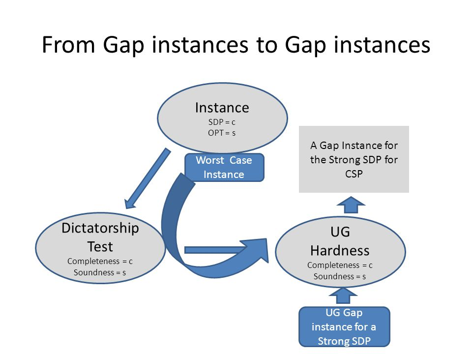 From Gap instances to Gap instances Instance SDP = c OPT = s Dictatorship Test Completeness = c Soundness = s UG Hardness Completeness = c Soundness = s UG Gap instance for a Strong SDP A Gap Instance for the Strong SDP for CSP Worst Case Instance