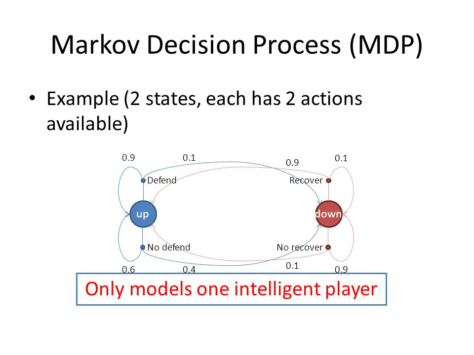 Markov Decision Process (MDP) Example (2 states, each has 2 actions available) updown Defend No defend Recover No recover 0.9 0.6 0.1 0.9 0.1 0.4 0.9