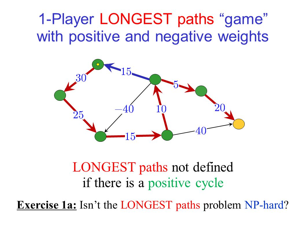"""1-Player shortest paths """"game"""" with positive and negative weights Shortest paths not defined if there is a negative cycle"""