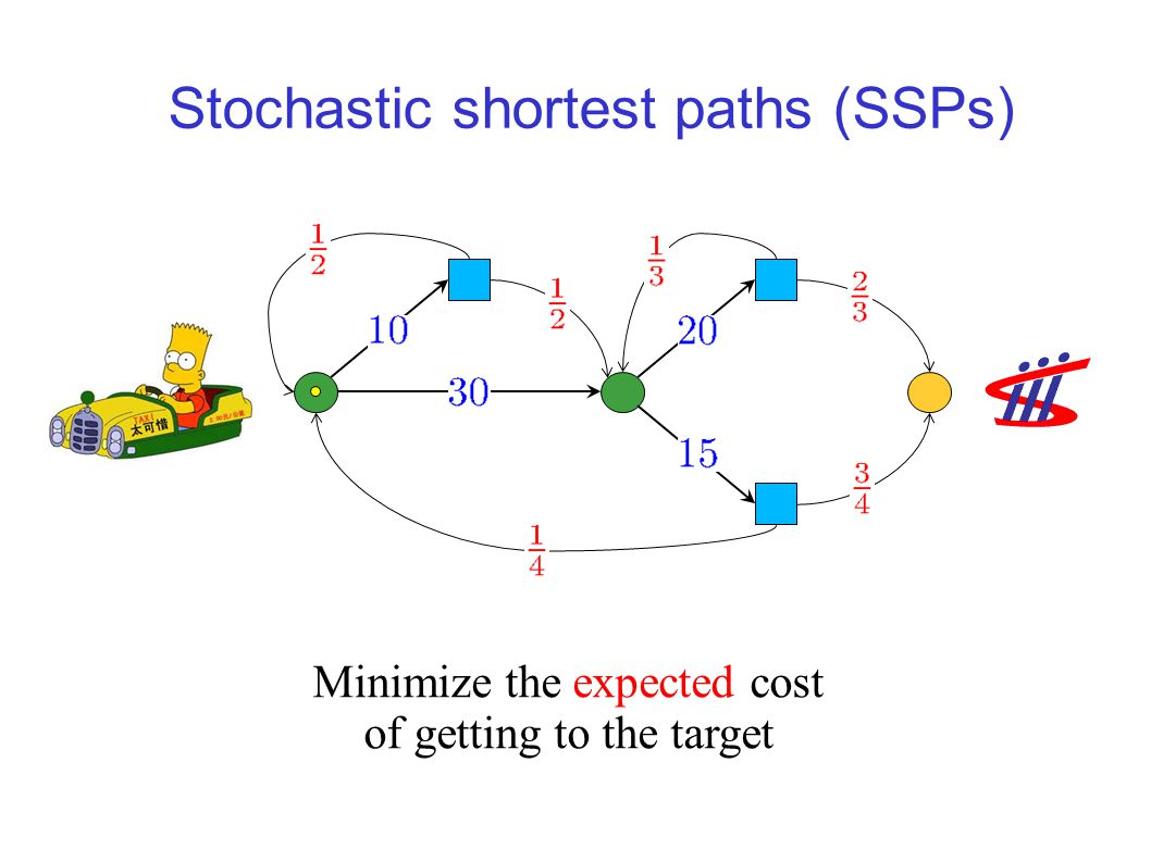 The real fun begins: 1½-player games Maximum / minimum Reachability Longest / Shortest stochastic paths Maximum / minimum mean payoff Maximum / minimum discounted payoff Add stochastic actions and get Stochastic Shortest Paths and Markov Decision Processes