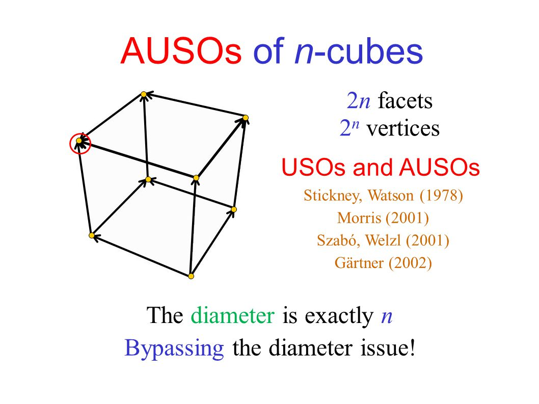 Abstract objective functions (AOFs) Every face should have a unique sink Acyclic Unique Sink Orientations (AUSOs)