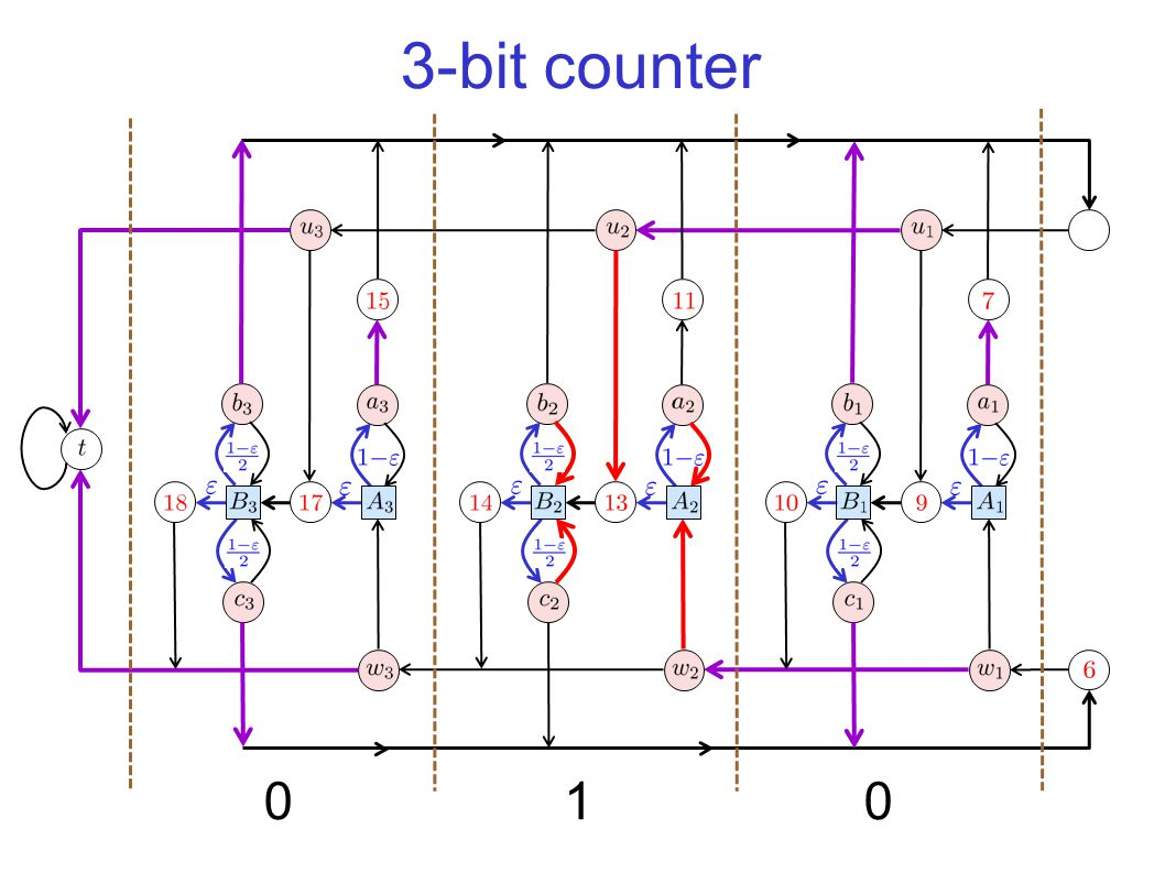 3-bit counter (−N) 15