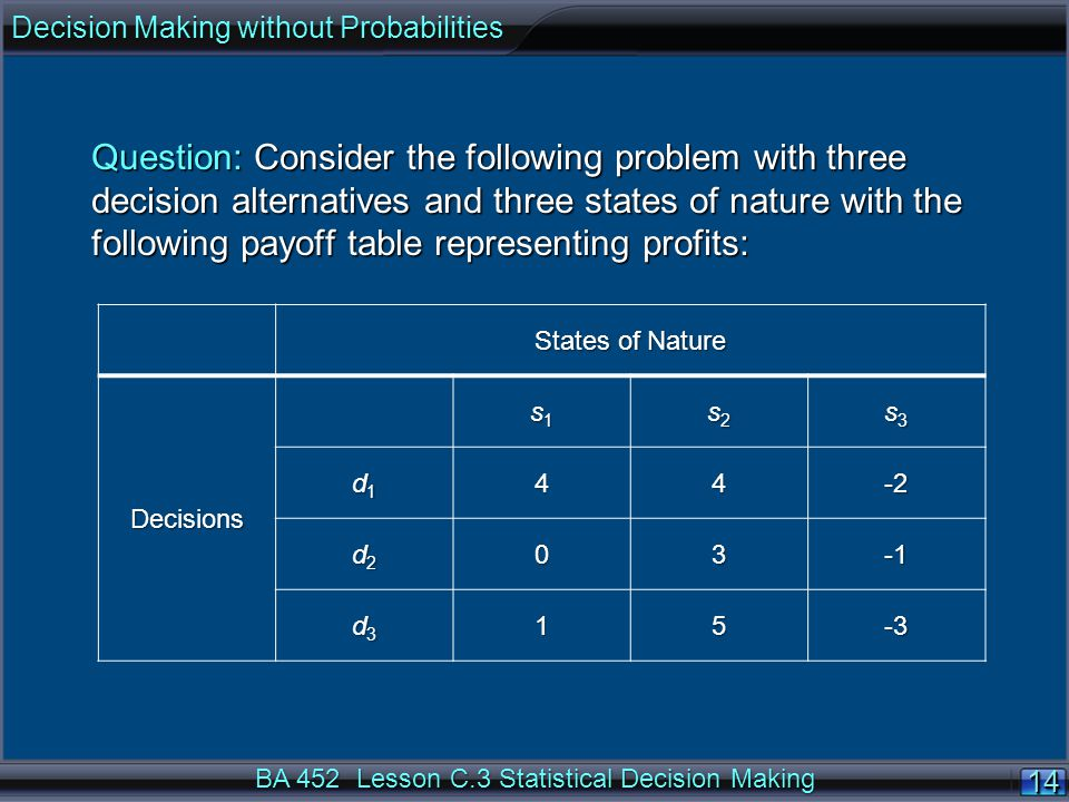 14 BA 452 Lesson C.3 Statistical Decision Making Question: Consider the following problem with three decision alternatives and three states of nature with the following payoff table representing profits: Decision Making without Probabilities States of Nature Decisions s1s1s1s1 s2s2s2s2 s3s3s3s3 d1d1d1d144-2 d2d2d2d203 d3d3d3d315-3