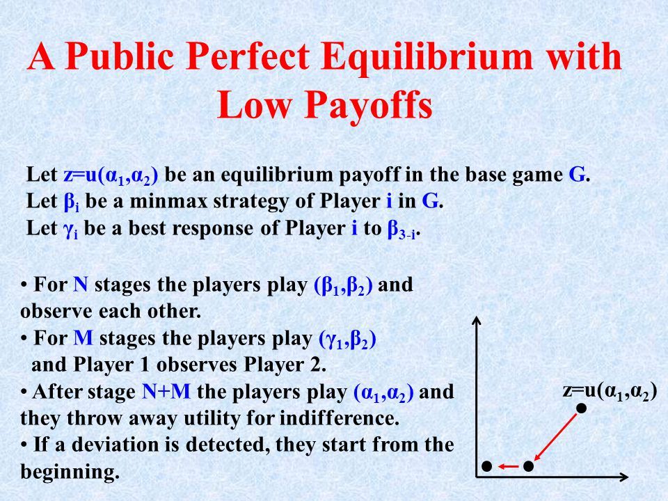 A Public Perfect Equilibrium with Low Payoffs For N stages the players play (β 1,β 2 ) and observe each other.