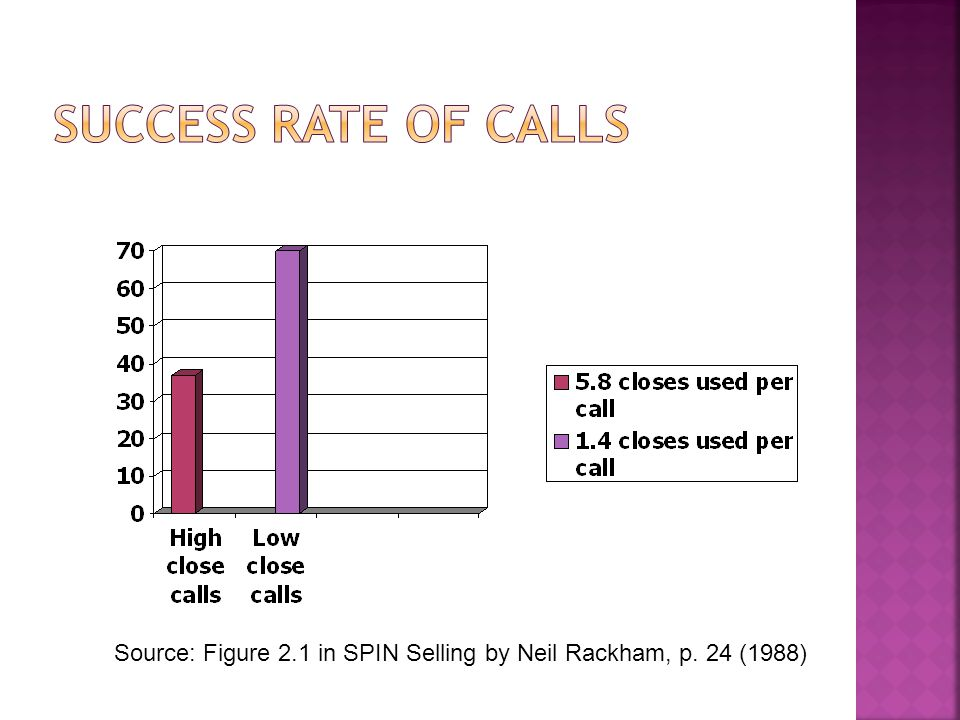 Source: Figure 2.1 in SPIN Selling by Neil Rackham, p. 24 (1988)