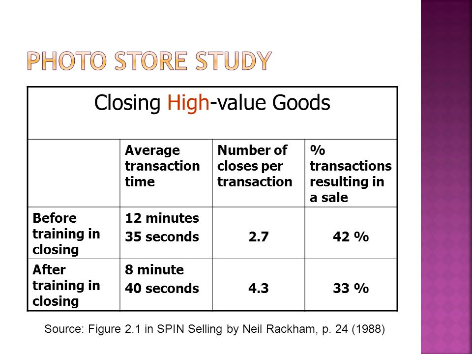 Closing High-value Goods Average transaction time Number of closes per transaction % transactions resulting in a sale Before training in closing 12 minutes 35 seconds2.742 % After training in closing 8 minute 40 seconds4.333 % Source: Figure 2.1 in SPIN Selling by Neil Rackham, p.