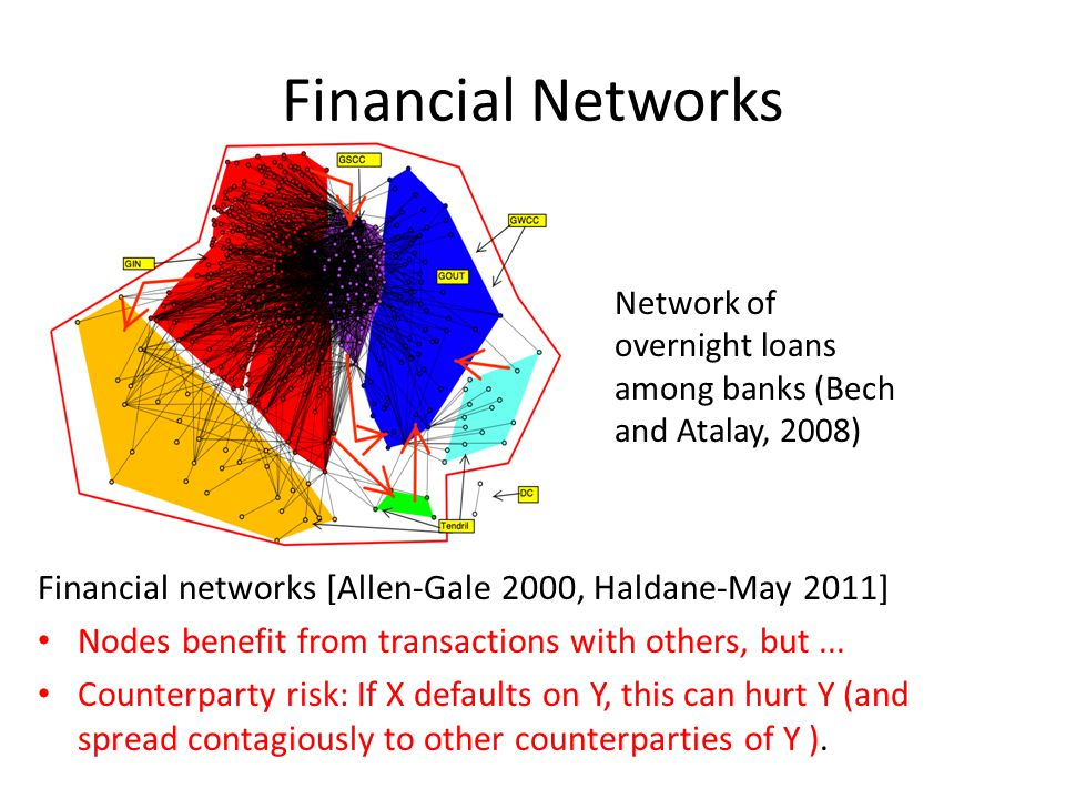 Financial Networks Financial networks [Allen-Gale 2000, Haldane-May 2011] Nodes benefit from transactions with others, but...
