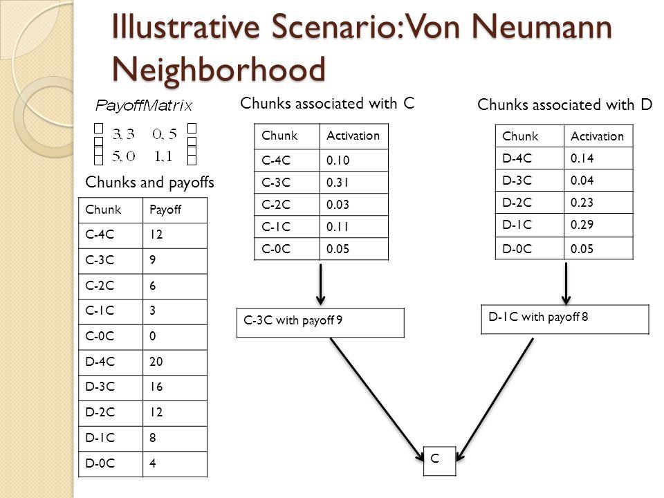 Illustrative Scenario: Von Neumann Neighborhood ChunkActivation C-4C0.10 C-3C0.31 C-2C0.03 C-1C0.11 C-0C0.05 ChunkPayoff C-4C12 C-3C9 C-2C6 C-1C3 C-0C0 D-4C20 D-3C16 D-2C12 D-1C8 D-0C4 Chunks associated with C ChunkActivation D-4C0.14 D-3C0.04 D-2C0.23 D-1C0.29 D-0C0.05 Chunks associated with D Chunks and payoffs C C-3C with payoff 9 D-1C with payoff 8