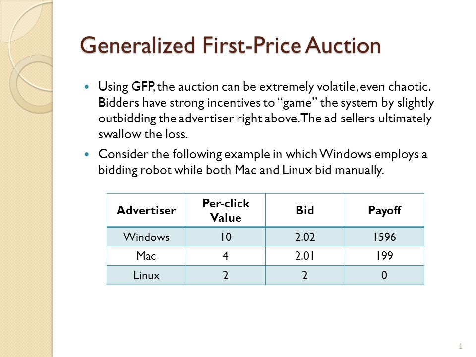 """Generalized First-Price Auction Using GFP, the auction can be extremely volatile, even chaotic. Bidders have strong incentives to """"game"""" the system by"""
