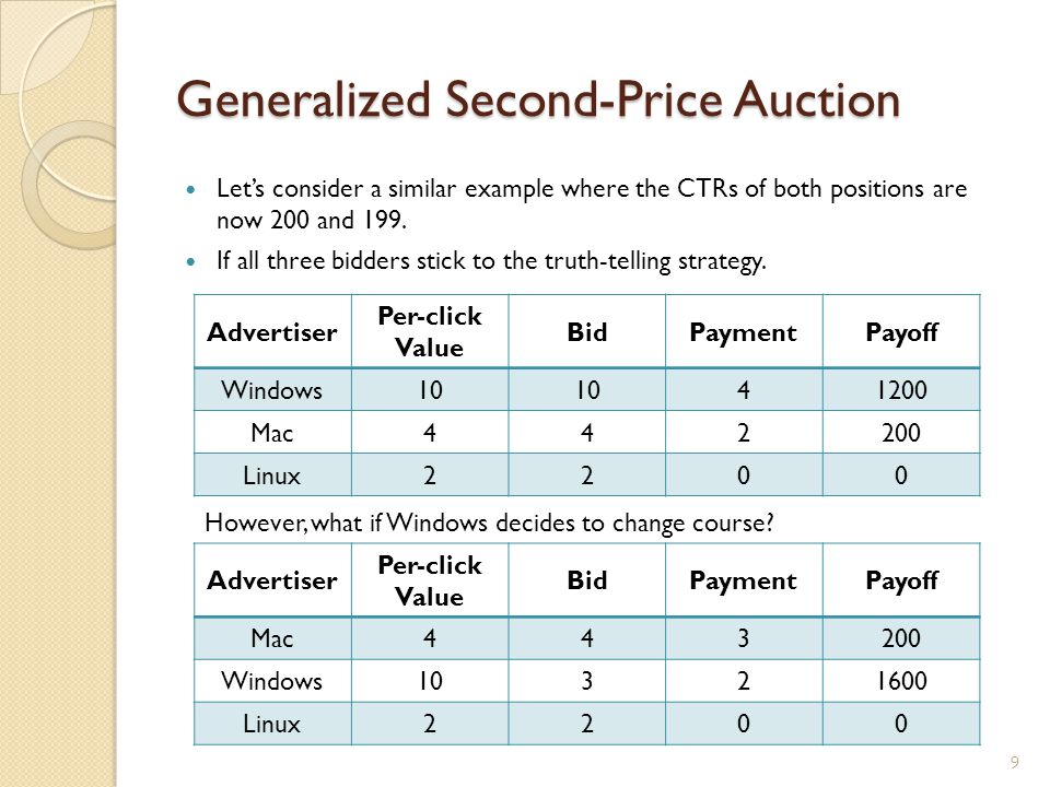 Generalized Second-Price Auction Let's consider a similar example where the CTRs of both positions are now 200 and 199. If all three bidders stick to