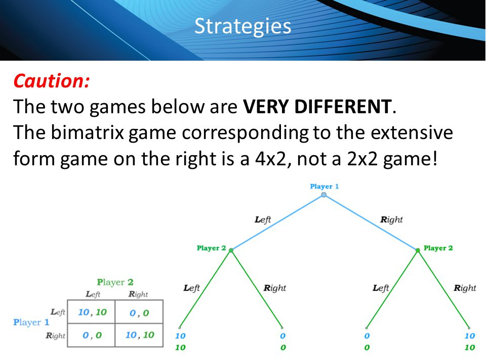 Click to edit Master title style Strategies Caution: The two games below are VERY DIFFERENT. The bimatrix game corresponding to the extensive form gam