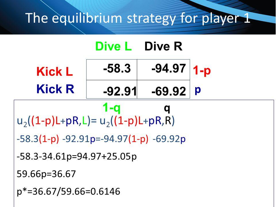 The equilibrium strategy for player 1 u 2 ((1-p)L + pR,L)= u 2 ((1-p)L + pR,R) -58.3(1-p) -92.91p=-94.97(1-p) -69.92p -58.3-34.61p=94.97+25.05p 59.66p