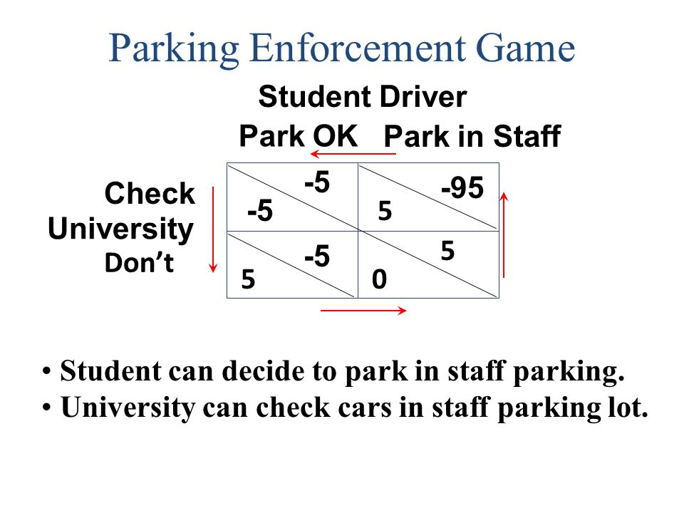 Parking Enforcement Game Student Driver University 5 Don't Park OK -5 -95 5 -5 0 5 Park in Staff Check Student can decide to park in staff parking. Un
