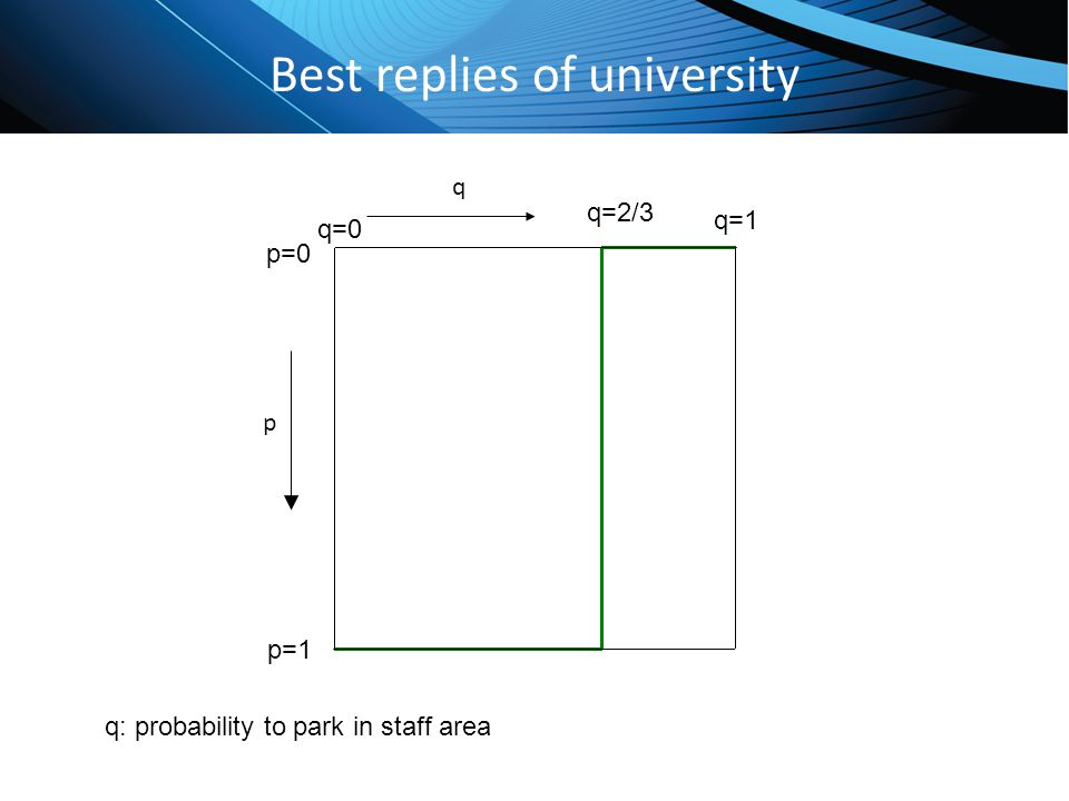 Click to edit Master title style Best replies of university p q q=0 q=1 p=0 p=1 q: probability to park in staff area q=2/3