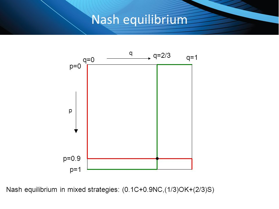 Click to edit Master title style Nash equilibrium p q q=0 q=1 p=0 p=1 p=0.9 Nash equilibrium in mixed strategies: (0.1C+0.9NC,(1/3)OK+(2/3)S) q=2/3