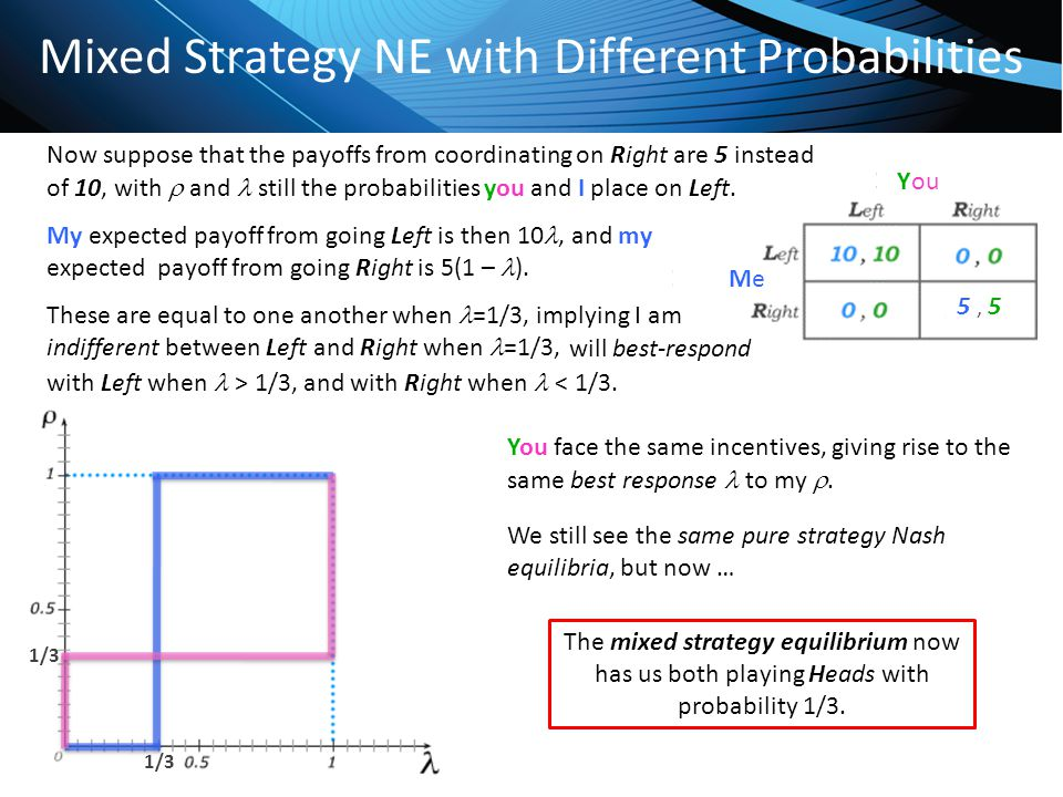 Click to edit Master title style Mixed Strategy NE with Different Probabilities 5, 55, 5 Now suppose that the payoffs from coordinating on Right are 5