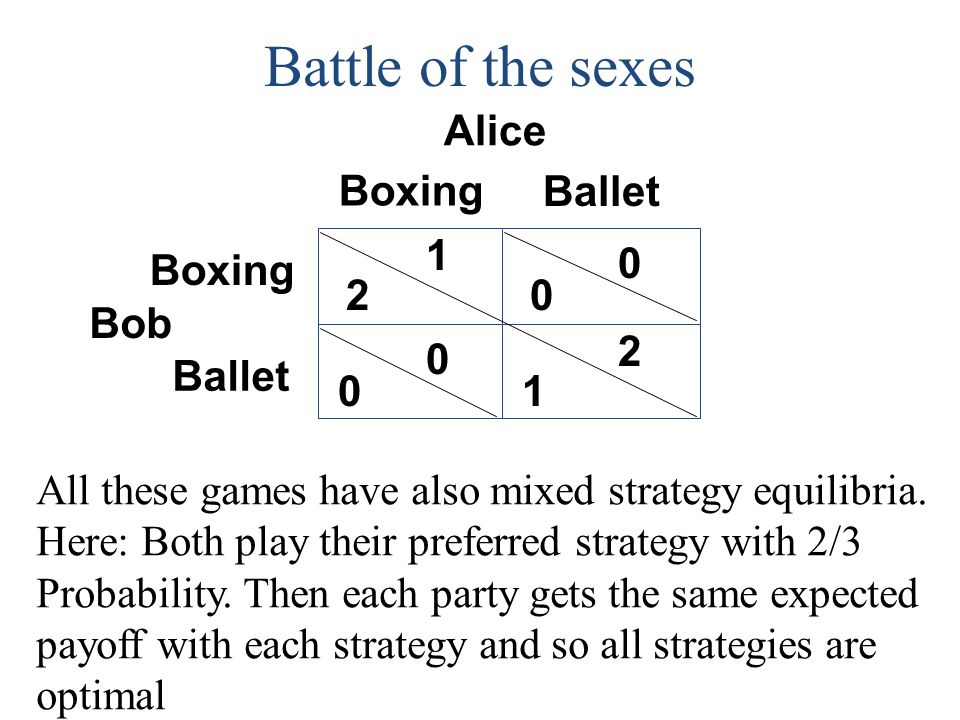 Click to edit Master title style Battle of the sexes Alice Bob 0 Boxing 2 0 0 1 1 0 2 Ballet All these games have also mixed strategy equilibria. Here
