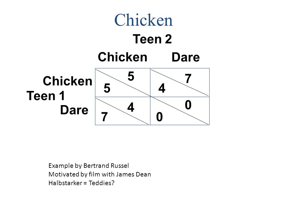 Click to edit Master title style Chicken Teen 2 Teen 1 7 Dare Chicken 5 7 4 5 0 4 0 Dare Chicken Example by Bertrand Russel Motivated by film with Jam