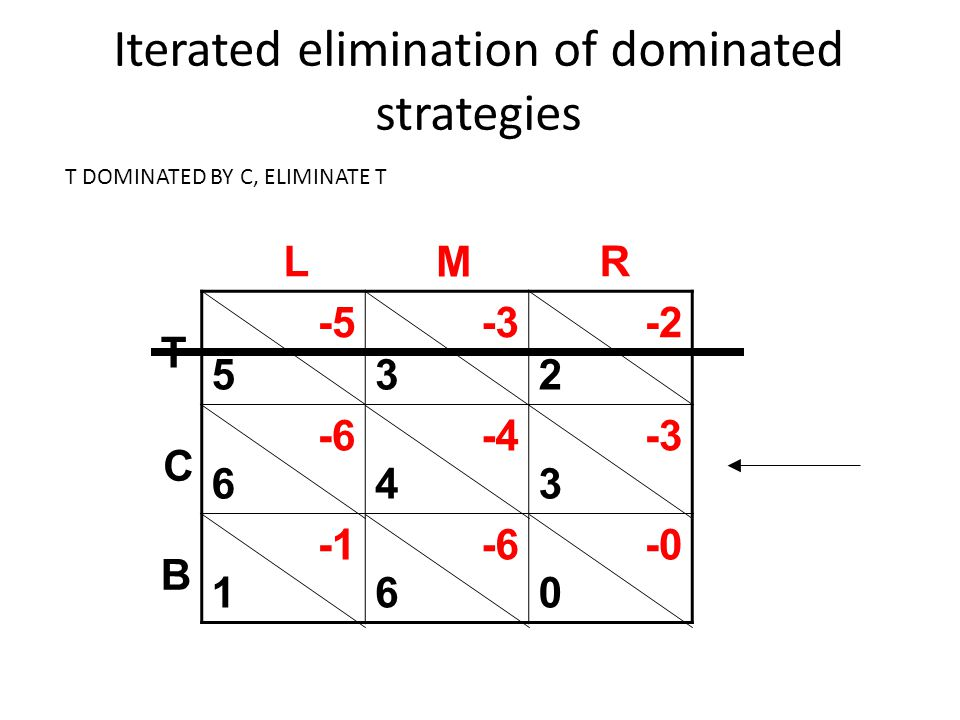 Click to edit Master title style Iterated elimination of dominated strategies 5 6 1 3 4 6 2 3 0 -5-3-2 -6-4-3 -6-0 L M R T C B T DOMINATED BY C, ELIMI