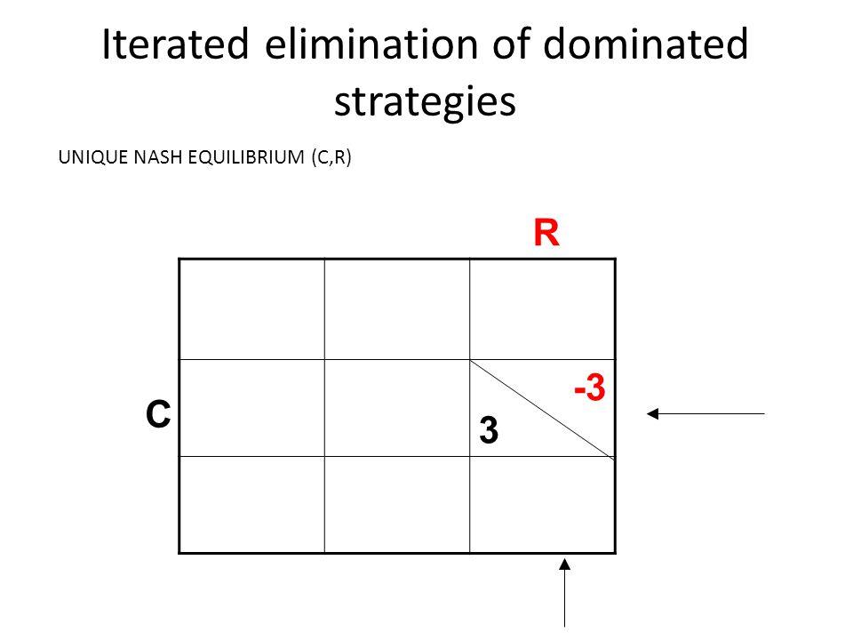 Click to edit Master title style Iterated elimination of dominated strategies 3 -3 R C UNIQUE NASH EQUILIBRIUM (C,R)
