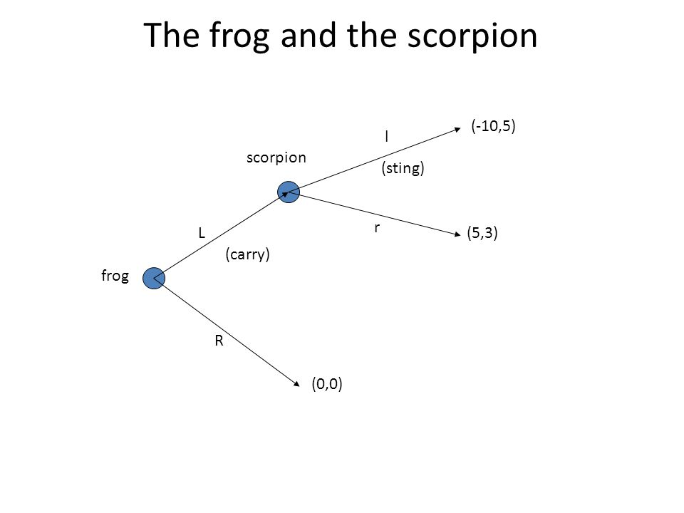 Click to edit Master title style frog scorpion (-10,5) The frog and the scorpion (5,3) (0,0) L l r R (carry) (sting)