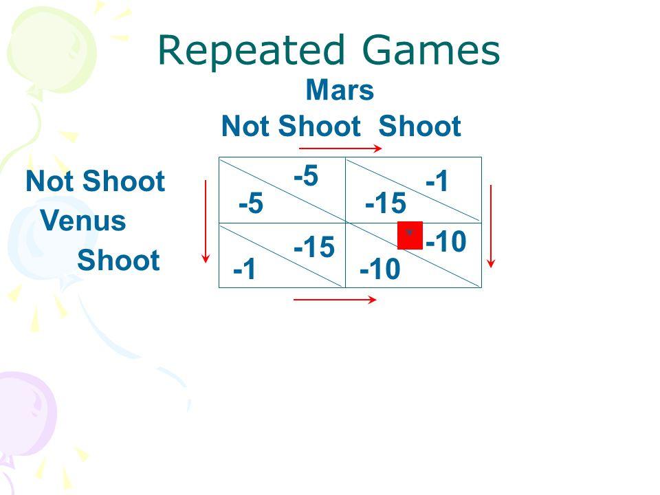 Mars Venus Shoot Not Shoot -5 -15 -5 -10 -15 -10 Shoot Not Shoot Repeated Games *