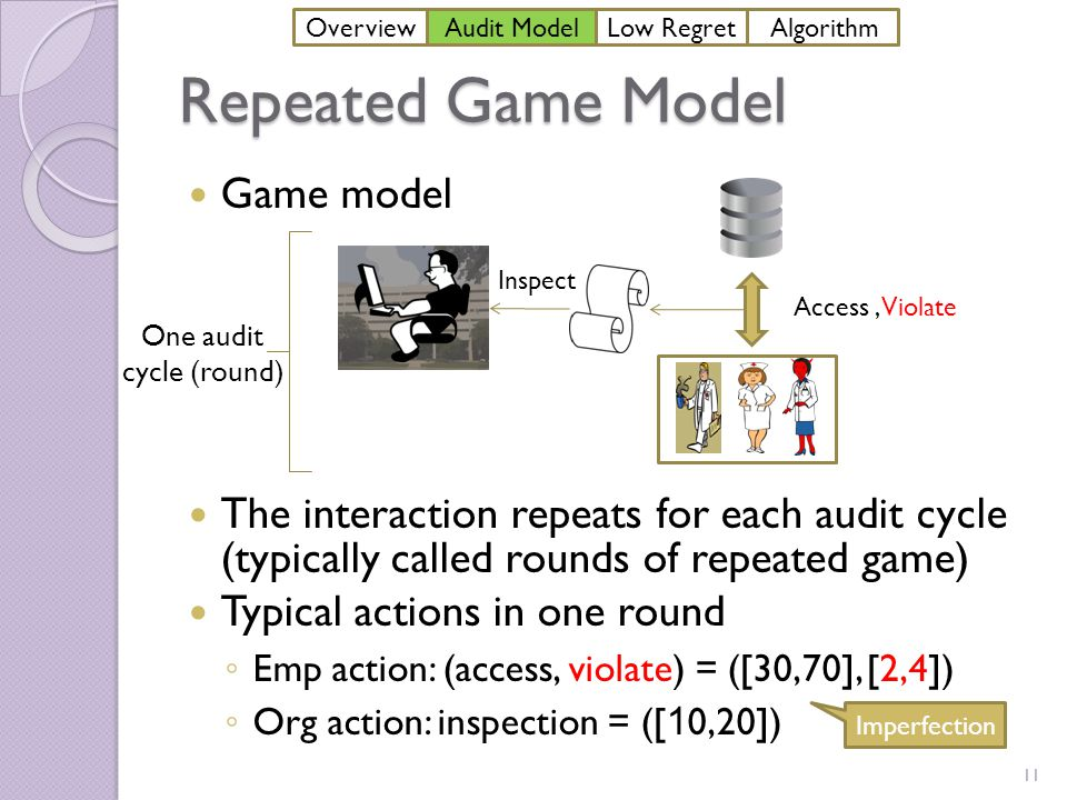 Repeated Game Model Game model The interaction repeats for each audit cycle (typically called rounds of repeated game) Typical actions in one round ◦ Emp action: (access, violate) = ([30,70], [2,4]) ◦ Org action: inspection = ([ 1 0,20]) Inspect Reputation loss Audit Cost Access, Violate One audit cycle (round) 11 Imperfection OverviewAudit ModelLow Regret Algorithm