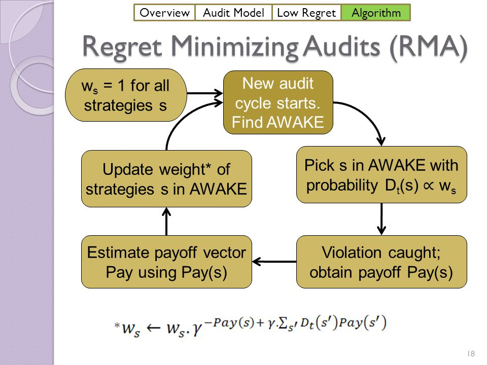 Regret Minimizing Audits (RMA) 18 New audit cycle starts.