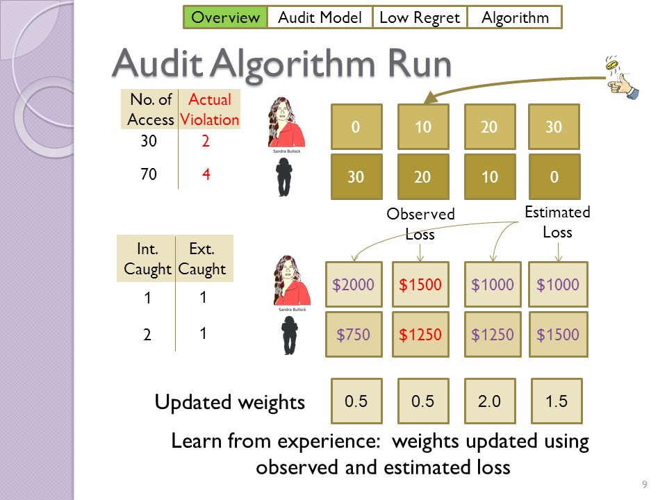 Main Contributions  A game model for the audit process  Defining a desirable property of audit mechanisms, namely low regret  An efficient audit mechanism RMA that provably achieves low regret o Better bound on regret than existing algorithms that achieve low regret 10 OverviewAudit ModelLow Regret Algorithm