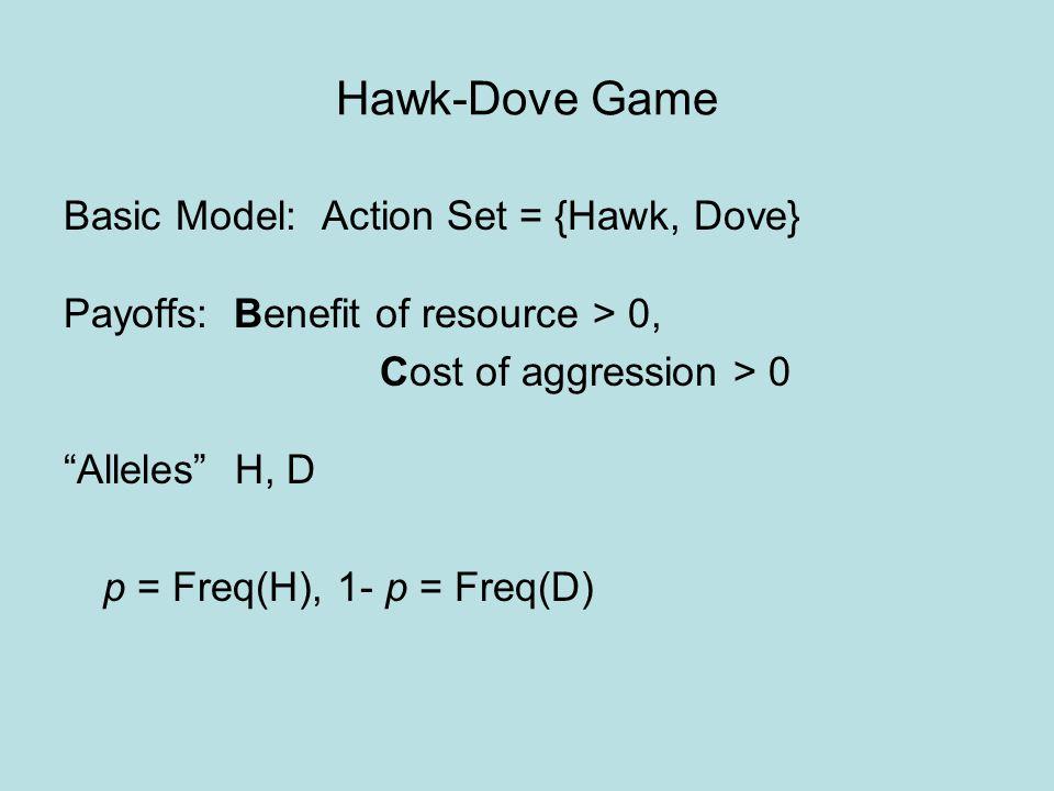 Hawk-Dove Game Payoff Matrix HD H(B/2) - CB D0B/2