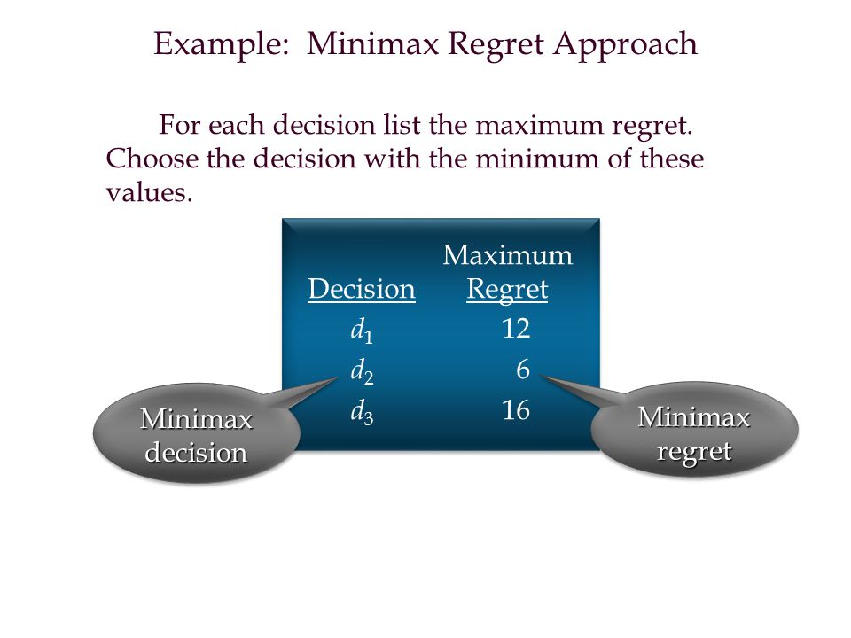 For each decision list the maximum regret.Choose the decision with the minimum of these values.