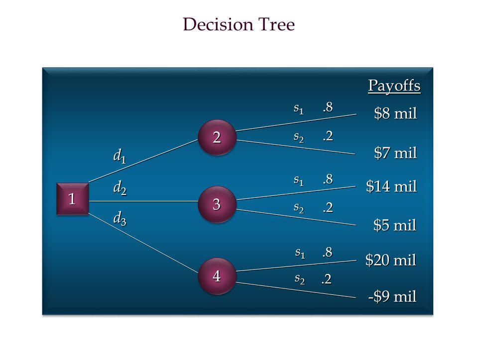 Decision Tree 11.8.2.8.2.8.2 d1d1d1d1 d2d2d2d2 d3d3d3d3 s1s1s1s1 s1s1s1s1 s1s1s1s1 s2s2s2s2 s2s2s2s2 s2s2s2s2 Payoffs $8 mil $7 mil $14 mil $5 mil $20