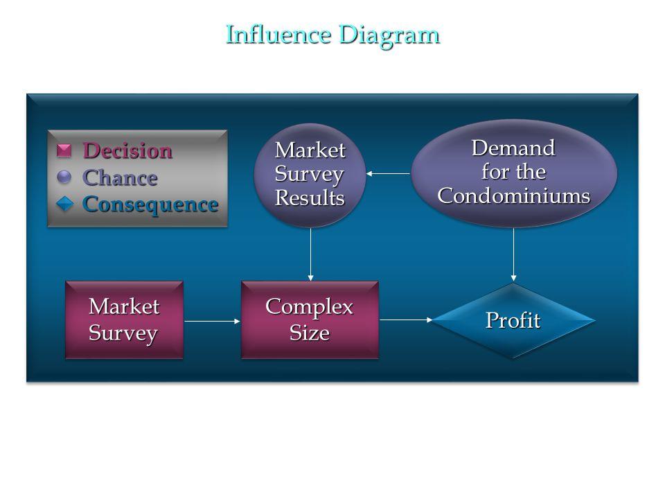 Influence Diagram ComplexSizeComplexSize ProfitProfit Demand for the CondominiumsDemand Condominiums MarketSurveyResultsMarketSurveyResults MarketSurv